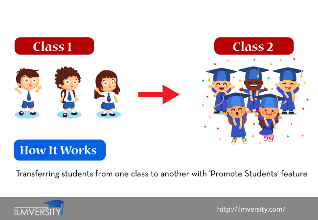Ilmversity`s 'Promote Class' Feature for Promoting Students from one Class to another