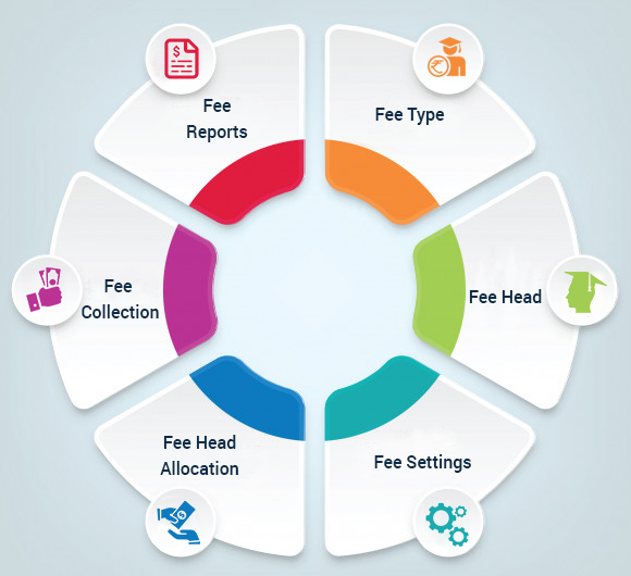 HOW AN AUTOMATED SOFTWARE CAN STREAMLINE STUDENT FEES COLLECTION?